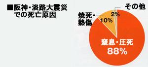 阪神・淡路大震災での死亡原因