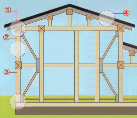 耐震補強の箇所/その他の対策