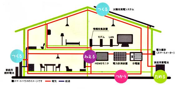 スマートハウスの仕組み